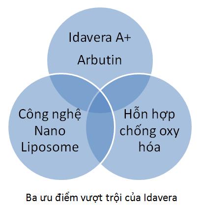uu-diem-Idavera