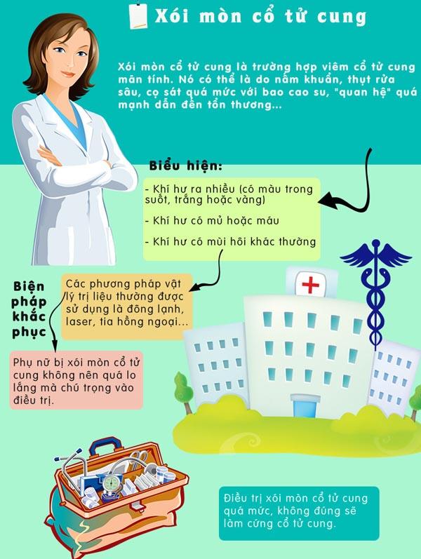 Giải mã những vấn đề liên quan đến bệnh viêm nhiễm phụ khoa 4